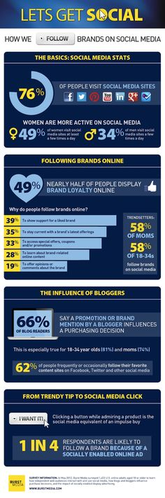 [Infographic] - Lets get Social; How we follow brands on social media