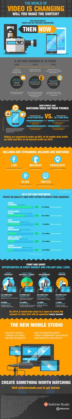 How to make the best #videos - #infographic from Digital Marketer ...