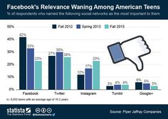 Facebook waning among teens via Hypebot - interestingly, though, so is almost everything else with two exceptions: Instagram is gaining and Tumblr is holding steady.