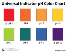 Being Used, Bar Chart, Color Charts, The Unit, Ph, Classroom, Foods, Display, Create