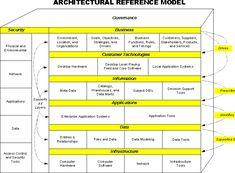 Generic Table of Contents for IT Plans: It Management, Technology Management, Project Management, Software Architecture Diagram, Security Architecture, Social Media Usage, Enterprise Architecture, Ppt Design, Use Case