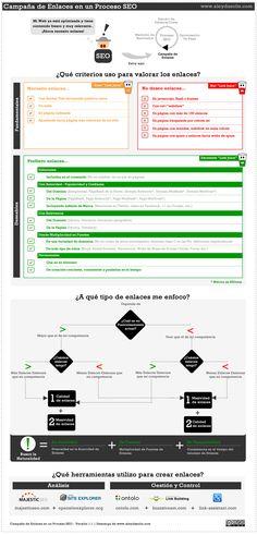 Campaña de Enlaces en un Proceso SEO: Infografía