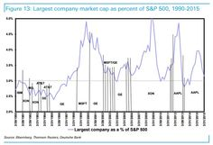 Largest company market cap as percentage of S&P 500