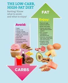 The Low-carb, High-fat Diet