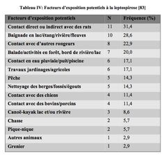 La leptospirose, une zoonose transmissible du rat à l'homme, les FACTEURS D'EXPOSITION potentiels (Juif Marylène, 2011)