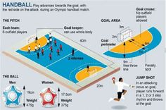 POSITIONS IN HANDBALL: A guide explaining how player position number (e. goalkeeper center pivot relates to formation and court markings. Penalty Shot, Penalty Kick, Rio Olympics 2016, Summer Olympics, Olympic Handball, Handball Players, Games For Men, International Games, Pe Ideas