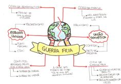 Mapa Mental: Guerra Fria – media e historia E Learning, Mental Map, School Notes, Study Hard, Study Inspiration, Studyblr, Study Notes, School Hacks, Teaching History