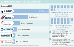 Noticias de Economía, Finanzas y Negocio de Colombia y el Mundo. - larepublica.co Map, World, Finance, Cement, Business, Colombia, News, Maps