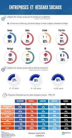 PME (françaises) et réseaux sociaux 2016