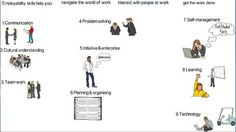 This resource includes* an engaging introductory video (2:06 mins) in several formats you can choose from* PowerPoint and pdf document versions for an introduction to describing skills and qualitiesThe Employability Skills video shows a hand transcribing the words and drawing the accompanying image for each employability skill.The employability skills are:1.Communication 2.Cultural understanding3.Team work 4.Problem solving5.Using initiative & enterprise6.Planning and organising7.Self-man...