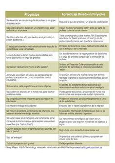 """¿Cual es la diferencia entre """"Proyectos"""" y """"Aprendizaje Basado en Proyectos?"""
