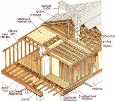 Деревянные дома: современные технологии строительства Interior Architecture, Interior Design, Prefab, Home Projects, Decorative Boxes, Cabin, House Styles, Home Decor, Google