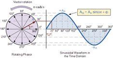 Phasor Diagram of a Sine Wave