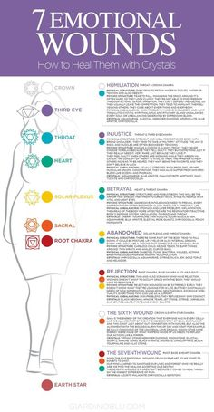 Chakra healing guide to recover from emotional wounds that cause anxiety, stress, fear, and blocks. How to heal past trauma and motional wounds by balancing chakra, shifting your mindset and wearing the best crystals and stones to rise your vibe. Holistic Healing, Natural Healing, Crystal Healing, Usui Reiki, Les Chakras, Stones For Chakras, Seven Chakras, Mudras, Chakra Balancing