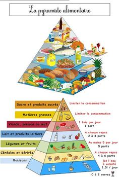 Folder 16 FOOD SHEETS, balanced diet, breakfast, fruits and vegetables Ap French, French Food, Learn French, Vegan Keto Recipes, Paleo Food, French Classroom, French Resources, Food Pyramid, Diet Breakfast