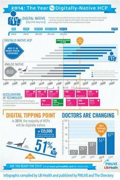 Infografía: Médicos nativos digitales | PM Live