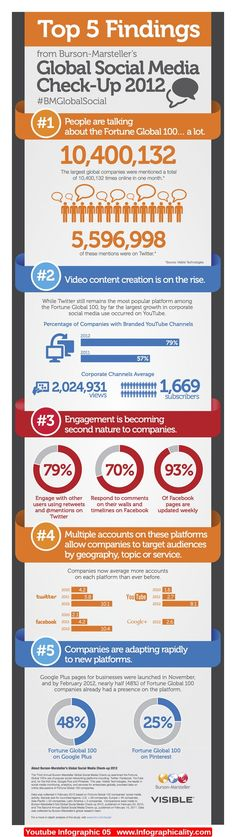 Videos, Infographic and Youtube on Pinterest