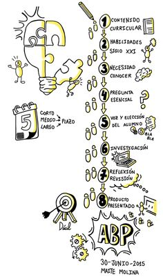 My visualthinking: Fotos Problem Based Learning, Project Based Learning, Visual Map, Curriculum Design, Teaching Time, Sketch Notes, School Items, Flipped Classroom, Learning Styles