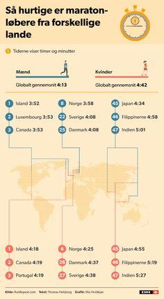 Danske motionister løber dog hurtigere end det globale gennemsnit, viser omfattende statistik.