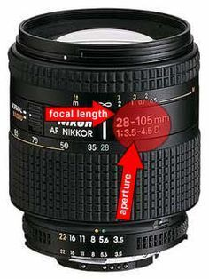 Focal Length and Aperture Explained for the Photography Novice. Learn to read your lens specs and understand them.