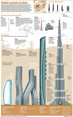Dubai has impressed with its extravagant artificial islands and huge buildings. The new project, the Burj Khalifa, known as Burj Dubai aims to eventually be the tallest tower in the world. See very interesting details of construction and structure through this infographic.