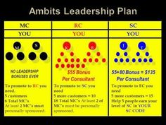 www.primetimenetworker.com Ambit Energy Leadership Coding Bonuses Explained and Compared