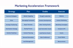 Marketing Business Alignment Tool  A SelfAssessment Of Marketing