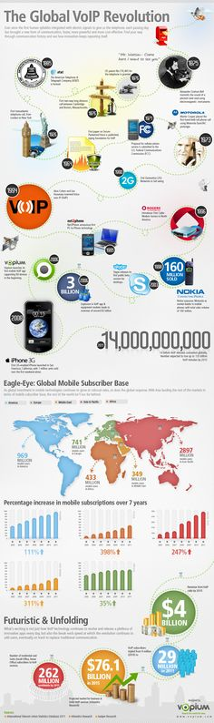 Global VoIP Revolution [Infographic] – Discover how VoIP technology has evolved over the years Voip Solutions, Global Mobile, Unified Communications, Business Technology, Internet, Cloud Computing, T 4, Revolution, The Voice