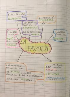 "Mappa+""La+favola+"" World Languages, Elementary Schools, Teaching, Writing, Education, Halloween, Google, Blog, Geography"