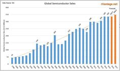 Semiconductor Sales over last 25 years