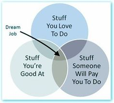 dream job defined :)