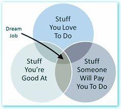 dream job defined :)