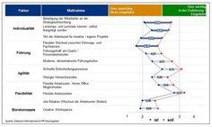 New Work – Flexibilisierung nur bei Arbeitszeiten umgesetzt New Work, Map, Office, Learning Objectives, Career, Germany, Studying, Wish, Location Map