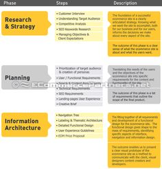 Promoting Your Business On The Internet Using SEO Marketing - E business plan template