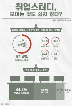 취업스터디 모임 '평균 1만2천원' 비용 들어 [인포그래픽] #Study / #Infographic ⓒ 비주얼다이브 무단 복사·전재·재배포 금지