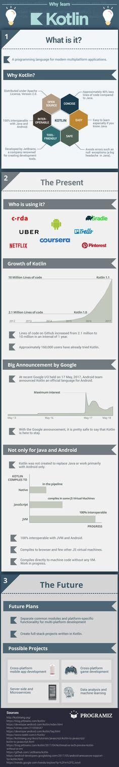 An infographic on Kotlin programming language.