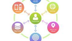 Evolution of Customer Engagement Center