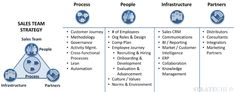 Sales Strategy by Ex-McKinsey - Best Practices, Sales Plans,Templates Lean Development, Sales Crm, Sales Strategy, Best Practice, Revolutionaries, Case Study, Workplace, Need To Know, Templates
