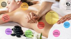 Head-to-Toe – Body Massage – Grow Taller Naturally Besides Feeling Great! Improve Circulation, How To Grow Taller, Boost Metabolism, Feeling Great, Factors, Massage, Stress, Muscle, Toe