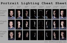 Portrait Lighting Cheat Sheet
