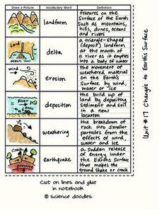 Five Unit Set Vocabulary Sheets by Science Doodles
