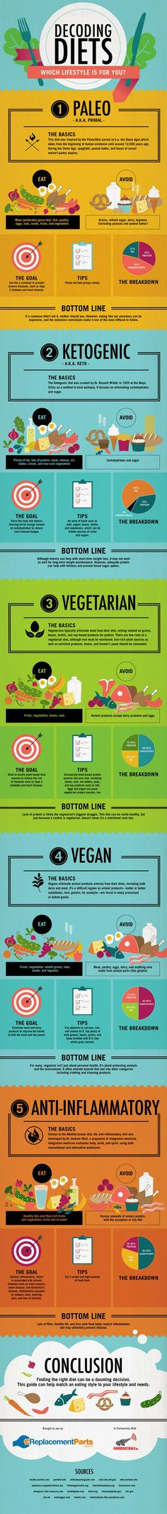 What type of diet works best for your body type and metabolism?