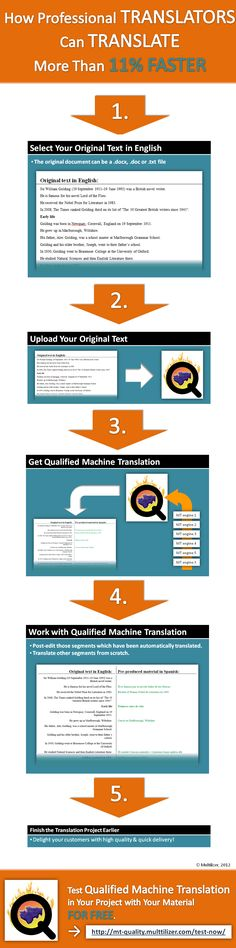 How professional translators can translate faster [infographic]
