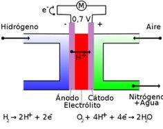 Esquema del funcionamiento de una pila de hidrógeno.