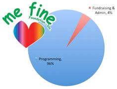 Did You Know? For every dollar raised by Me Fine Foundation, 96 cents goes to support families of critically ill children? Me Fine earned a 4% FRA (Fund Raising and Administrative costs). THANK YOU for your continued support! #mefine