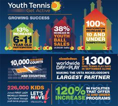 Infographic Shows Increases in Youth Tennis Stats | Tennis Industry Association