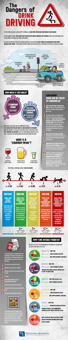 The Dangers of Drink Driving #infographic #Driving #DUI If you drink alcohol on an empty stomach, it can start affecting your brain in one minute. Upon having a drink, 20% into your bloodstream through the stomach, while the remaining 80% is absorbed through the small intestines. Alcohol interferes with the central nervous system and slows down the information your body receives and sends. Therefore a driver under the influence will experience difficulty in the following.