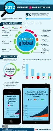 2012-Internet-and-Mobile-Trends-800.jpg
