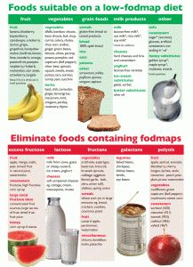 Here is a simple comparison chart that lists foods that are approved for low-FODMAPs meal planning, as well as foods that should be avoided to help manage