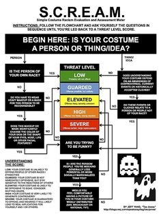 Jeff Yang of the Wall Street Journal has composed this handy guide to determine if your Halloween costume is racially offensive or not!